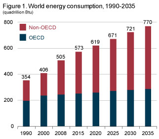 shows rising energy consumption more than doubling from 1990 to 2035