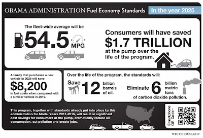 New efficiency standards will save you half on your fill up by 2025