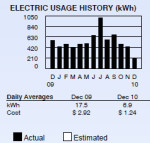 bar chart showing electricity usage in 2010