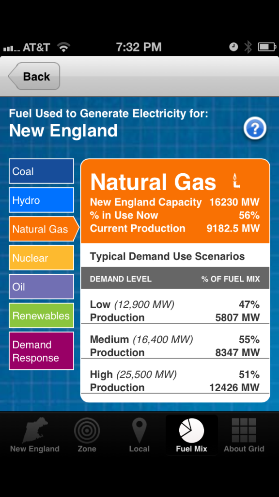drill down into fuel used for electricity in New England