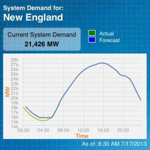 electricity demand for new england