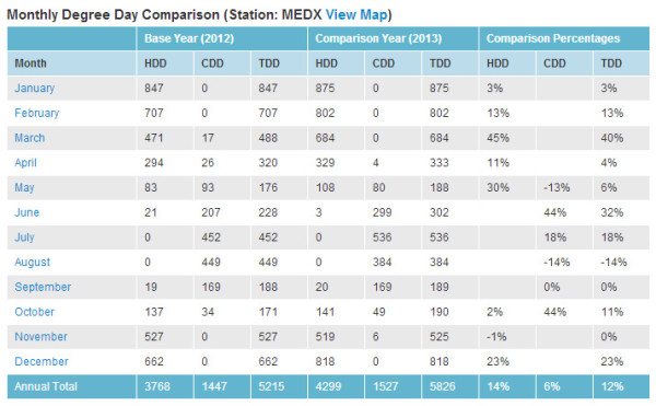 chart showing heating degree days in Medford, MA comparing 2013 to 2012
