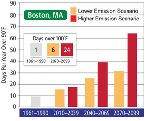 Boston will experience an increase in the number of days over 100°F. Source: USGCRP (2009)