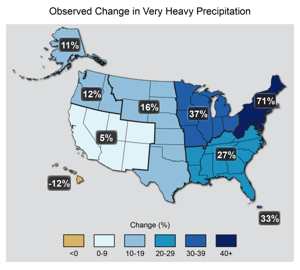 Figure: Observed Change in Very Heavy Precipitation Caption: The map shows percent increases in the amount of precipitation falling in very heavy events (defined as the heaviest 1% of all daily events) from 1958 to 2012 for each region of the continental United States. These trends are larger than natural variations for the Northeast, Midwest, Puerto Rico, Southeast, Great Plains, and Alaska. The trends are not larger than natural variations for the Southwest, Hawai'i, and the Northwest. The changes shown in this figure are calculated from the beginning and end points of the trends for 1958 to 2012. (Figure source: updated from Karl et al. 20091).