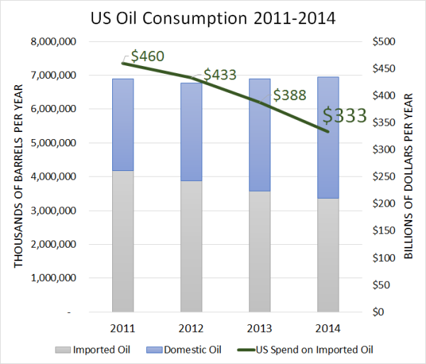 chart showing how much oil the US imported, consumed domestically and how much was spent o the imported oil from 2011 to 2014
