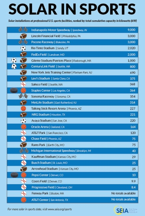 SEIA Solar in Sports Chart