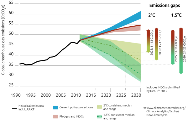 From climateactiontracker.org http://climateactiontracker.org/global/173/CAT-Emissions-Gaps.html